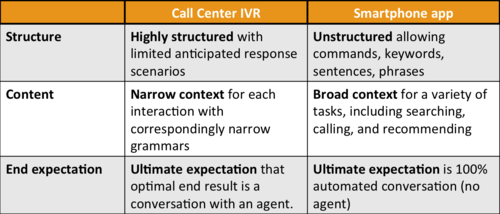Call center vs smartphone expectations chart