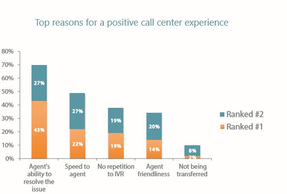 Positive caller experience