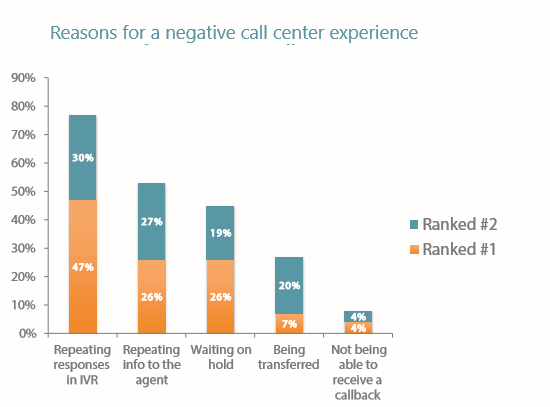 Negative caller experience